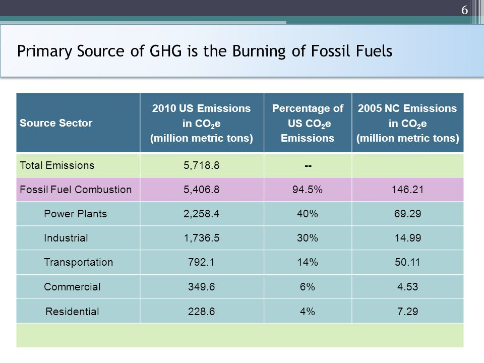 Primary Source of GHG is the Burning of Fossil Fuels Source Sector 2010 US Emissions in CO 2 e (million metric tons) Percentage of US CO 2 e Emissions 2005 NC Emissions in CO 2 e (million metric tons) Total Emissions5,718.8-- Fossil Fuel Combustion5,406.894.5%146.21 Power Plants2,258.440%69.29 Industrial1,736.530%14.99 Transportation792.114%50.11 Commercial349.66%4.53 Residential228.64%7.29 6