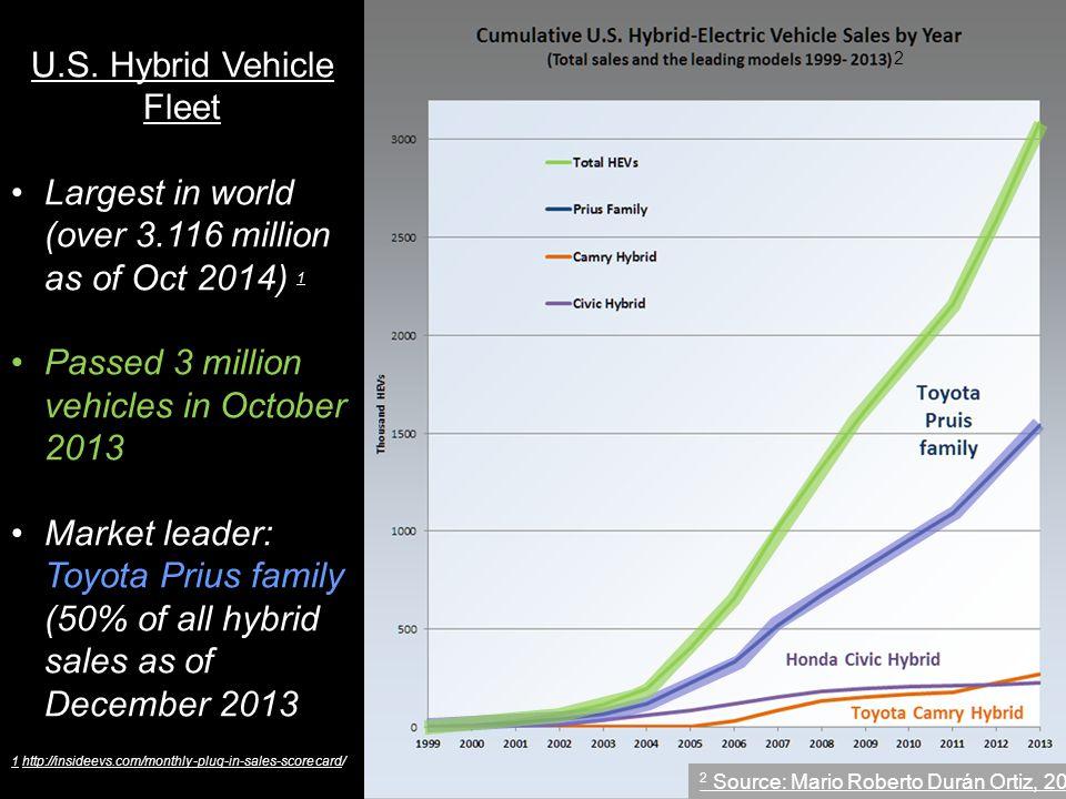 U.S. Hybrid Vehicle Fleet Largest in world (over 3.116 million as of Oct 2014) 1 1 Passed 3 million vehicles in October 2013 Market leader: Toyota Pri