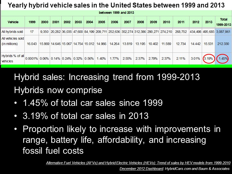 Alternative Fuel Vehicles (AFVs) and Hybrid Electric Vehicles (HEVs): Trend of sales by HEV models from 1999-2010Alternative Fuel Vehicles (AFVs) and Hybrid Electric Vehicles (HEVs): Trend of sales by HEV models from 1999-2010.