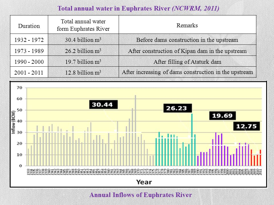 Annual Inflows of Euphrates River Duration Total annual water form Euphrates River Remarks 1932 - 197230.4 billion m 3 Before dams construction in the upstream 1973 - 198926.2 billion m 3 After construction of Kipan dam in the upstream 1990 - 200019.7 billion m 3 After filling of Ataturk dam 2001 - 201112.8 billion m 3 After increasing of dams construction in the upstream Total annual water in Euphrates River (NCWRM, 2011)
