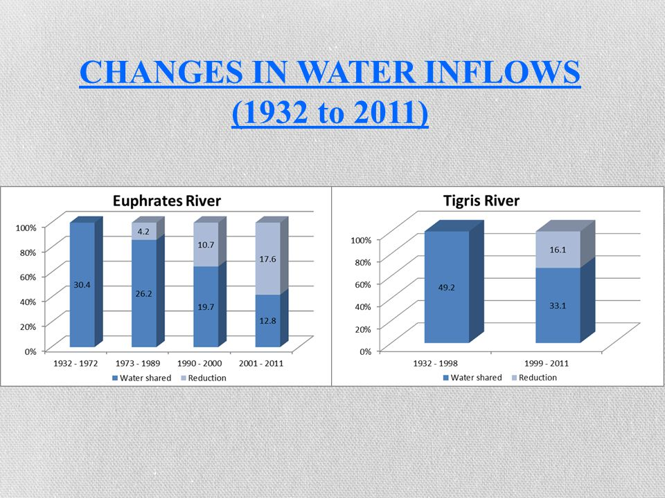 CHANGES IN WATER INFLOWS (1932 to 2011)