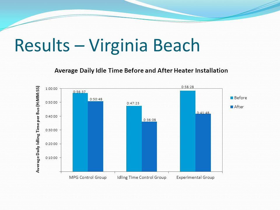 Results – Virginia Beach