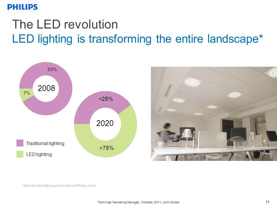 Technical Marketing Manager, October, 2011, John Gorse 11 Traditional lighting LED lighting *Market estimate based on internal Philips study 7% 93% 2020 <25% >75% 2008 The LED revolution LED lighting is transforming the entire landscape*