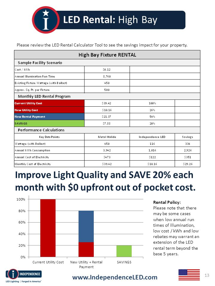 www.IndependenceLED.com 13 LED Rental: High Bay Rental Policy: Please note that there may be some cases when low annual run times of illumination, low cost / kWh and low rebates may warrant an extension of the LED rental term beyond the base 5 years.