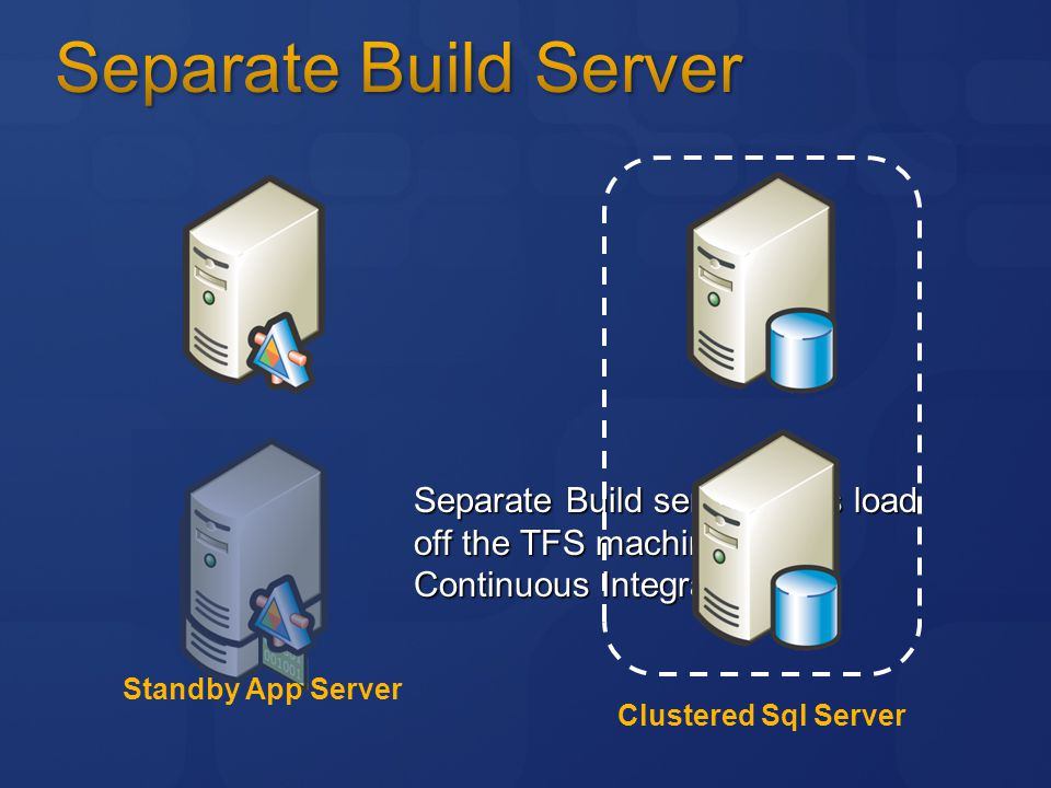 Separate Build server takes load off the TFS machine for Continuous Integration Clustered Sql Server Standby App Server