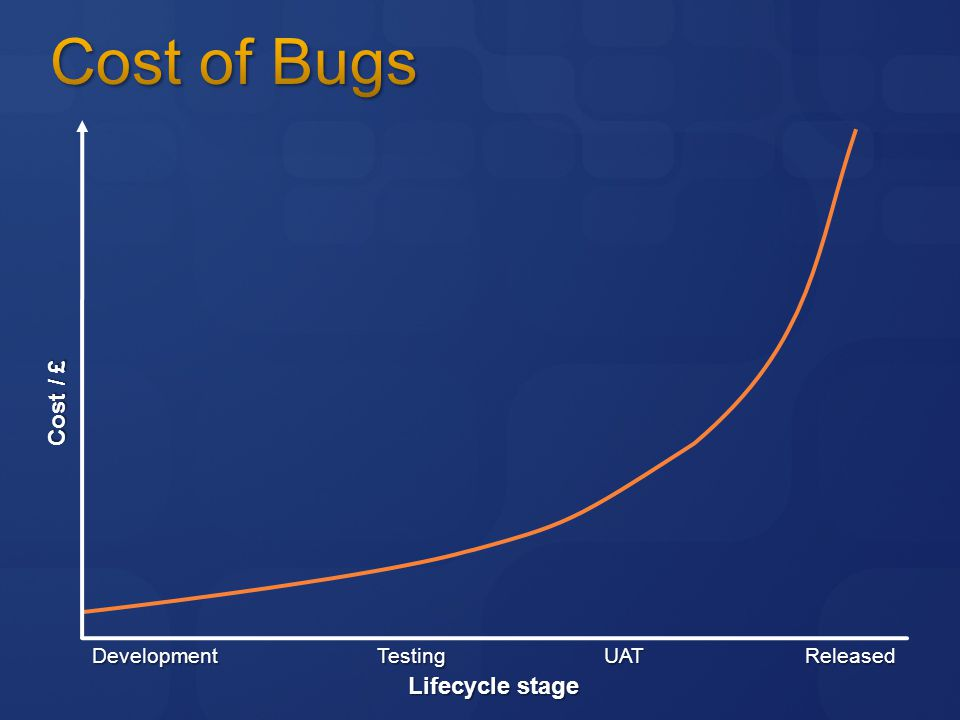 Cost / £ Lifecycle stage DevelopmentTestingUATReleased