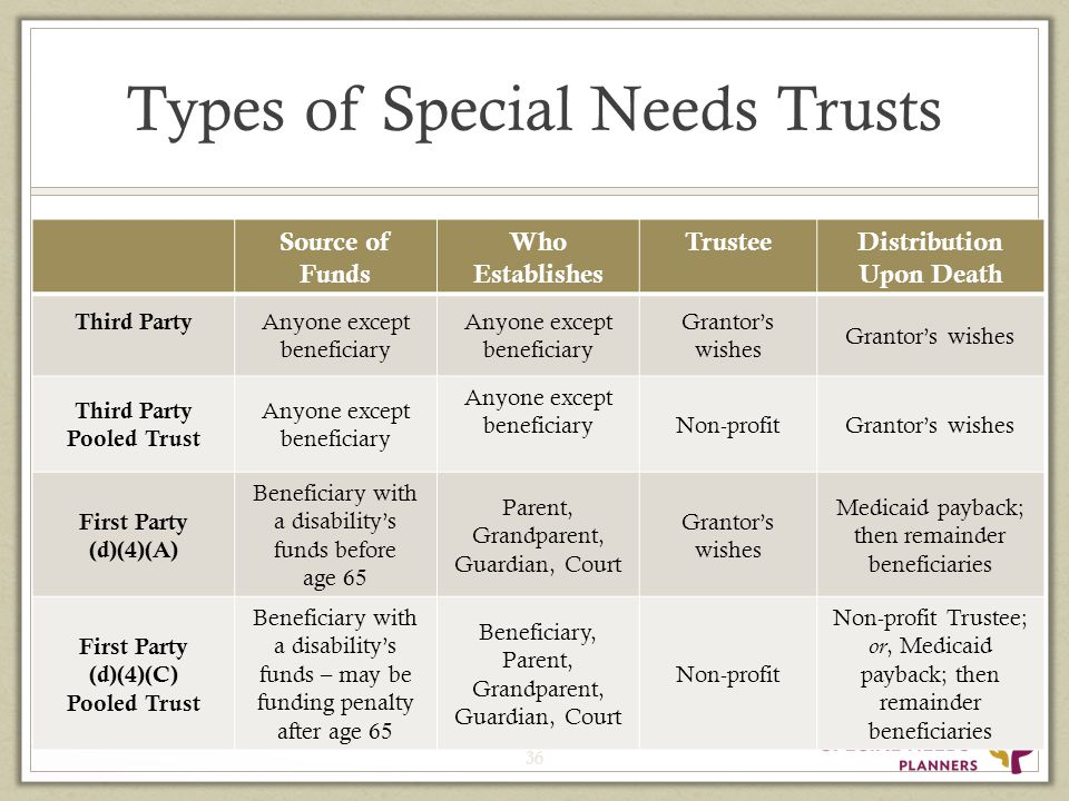 Types of Special Needs Trusts Source of Funds Who Establishes TrusteeDistribution Upon Death Third Party Anyone except beneficiary Grantor's wishes Third Party Pooled Trust Anyone except beneficiary Non-profitGrantor's wishes First Party (d)(4)(A) Beneficiary with a disability's funds before age 65 Parent, Grandparent, Guardian, Court Grantor's wishes Medicaid payback; then remainder beneficiaries First Party (d)(4)(C) Pooled Trust Beneficiary with a disability's funds – may be funding penalty after age 65 Beneficiary, Parent, Grandparent, Guardian, Court Non-profit Non-profit Trustee; or, Medicaid payback; then remainder beneficiaries 36
