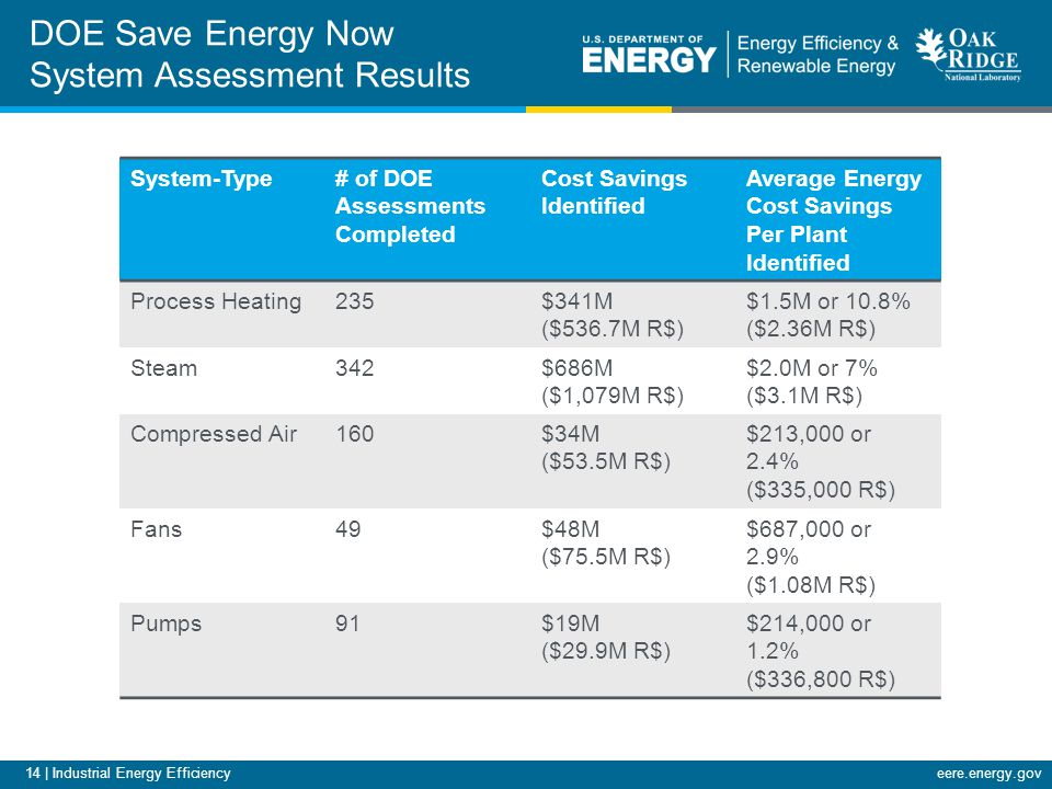 14 | Industrial Energy Efficiencyeere.energy.gov System-Type# of DOE Assessments Completed Cost Savings Identified Average Energy Cost Savings Per Plant Identified Process Heating235$341M ($536.7M R$) $1.5M or 10.8% ($2.36M R$) Steam342$686M ($1,079M R$) $2.0M or 7% ($3.1M R$) Compressed Air160$34M ($53.5M R$) $213,000 or 2.4% ($335,000 R$) Fans49$48M ($75.5M R$) $687,000 or 2.9% ($1.08M R$) Pumps91$19M ($29.9M R$) $214,000 or 1.2% ($336,800 R$) DOE Save Energy Now System Assessment Results