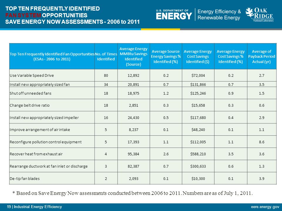 19 | Industrial Energy Efficiencyeere.energy.gov Top Ten Frequently Identified Fan Opportunities (ESAs - 2006 to 2011) No.
