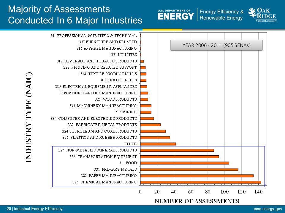 20 | Industrial Energy Efficiencyeere.energy.gov Majority of Assessments Conducted In 6 Major Industries