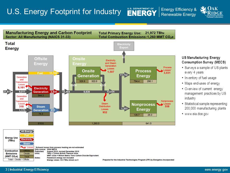 3 | Industrial Energy Efficiencyeere.energy.gov U.S.