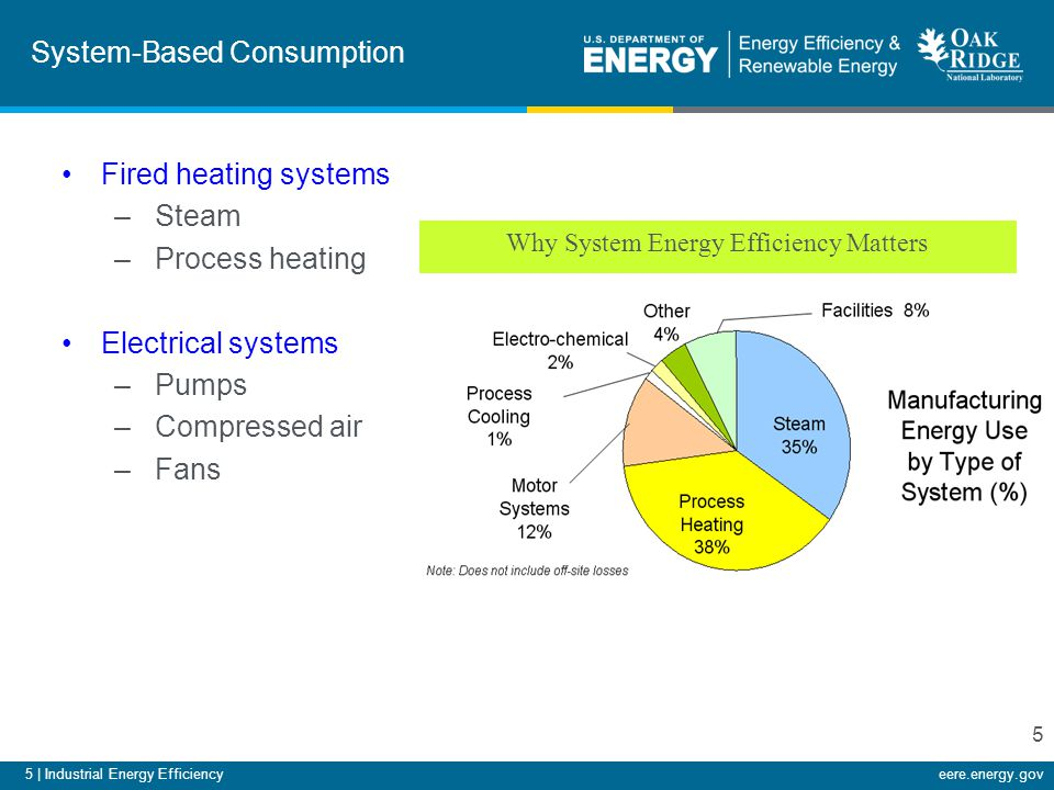 5 | Industrial Energy Efficiencyeere.energy.gov System-Based Consumption Fired heating systems –Steam –Process heating Electrical systems –Pumps –Comp
