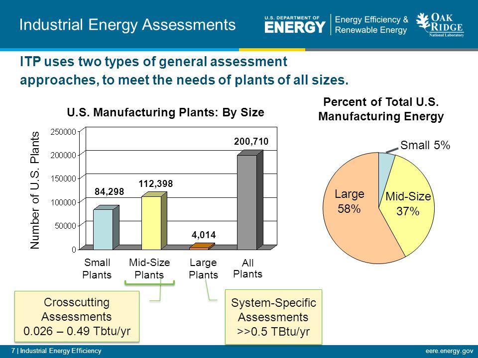 7 | Industrial Energy Efficiencyeere.energy.gov Percent of Total U.S.