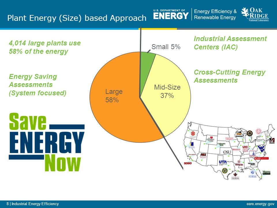8 | Industrial Energy Efficiencyeere.energy.gov Mid-Size 37% Large 58% Small 5% Industrial Assessment Centers (IAC) Cross-Cutting Energy Assessments Plant Energy (Size) based Approach 4,014 large plants use 58% of the energy Energy Saving Assessments (System focused)