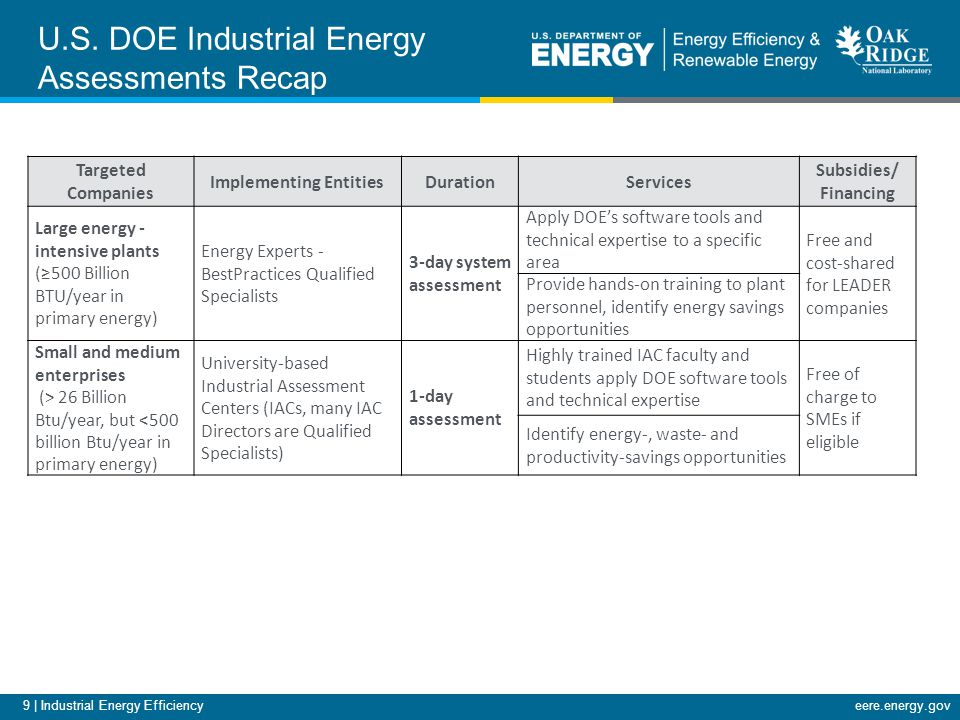 9 | Industrial Energy Efficiencyeere.energy.gov Targeted Companies Implementing EntitiesDurationServices Subsidies/ Financing Large energy - intensive plants (≥500 Billion BTU/year in primary energy) Energy Experts - BestPractices Qualified Specialists 3-day system assessment Apply DOE's software tools and technical expertise to a specific area Free and cost-shared for LEADER companies Provide hands-on training to plant personnel, identify energy savings opportunities Small and medium enterprises (> 26 Billion Btu/year, but <500 billion Btu/year in primary energy) University-based Industrial Assessment Centers (IACs, many IAC Directors are Qualified Specialists) 1-day assessment Highly trained IAC faculty and students apply DOE software tools and technical expertise Free of charge to SMEs if eligible Identify energy-, waste- and productivity-savings opportunities U.S.