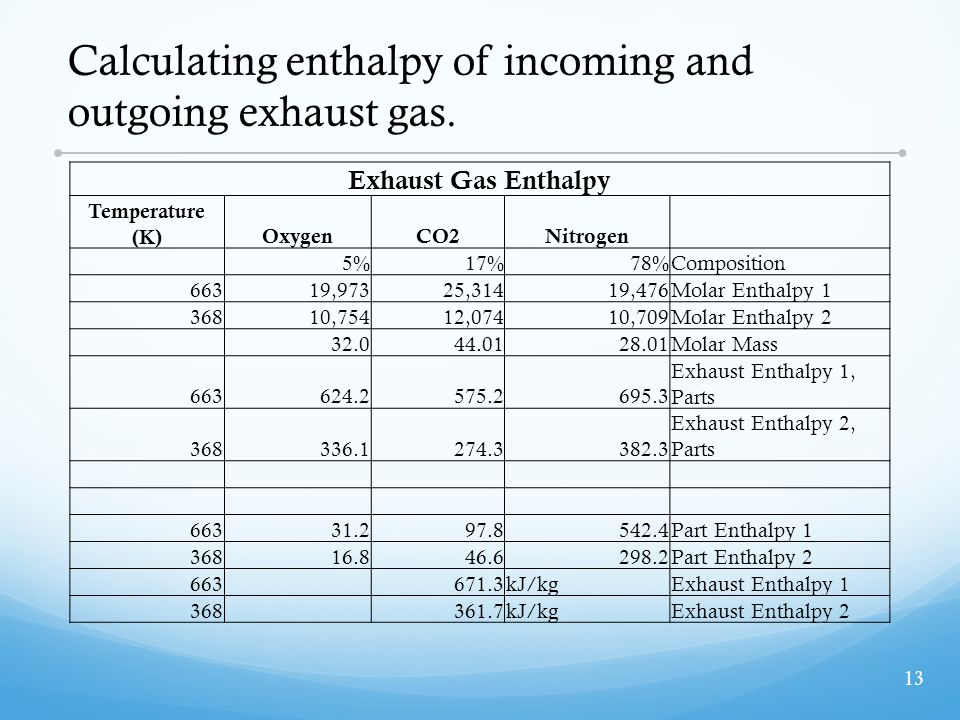 Calculating enthalpy of incoming and outgoing exhaust gas.