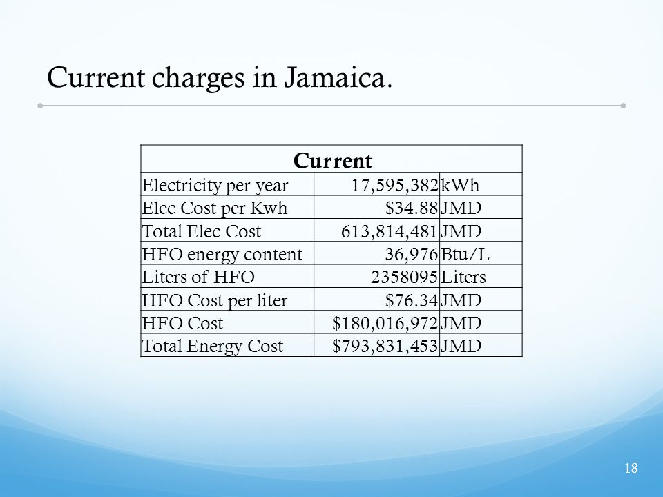 Current charges in Jamaica.