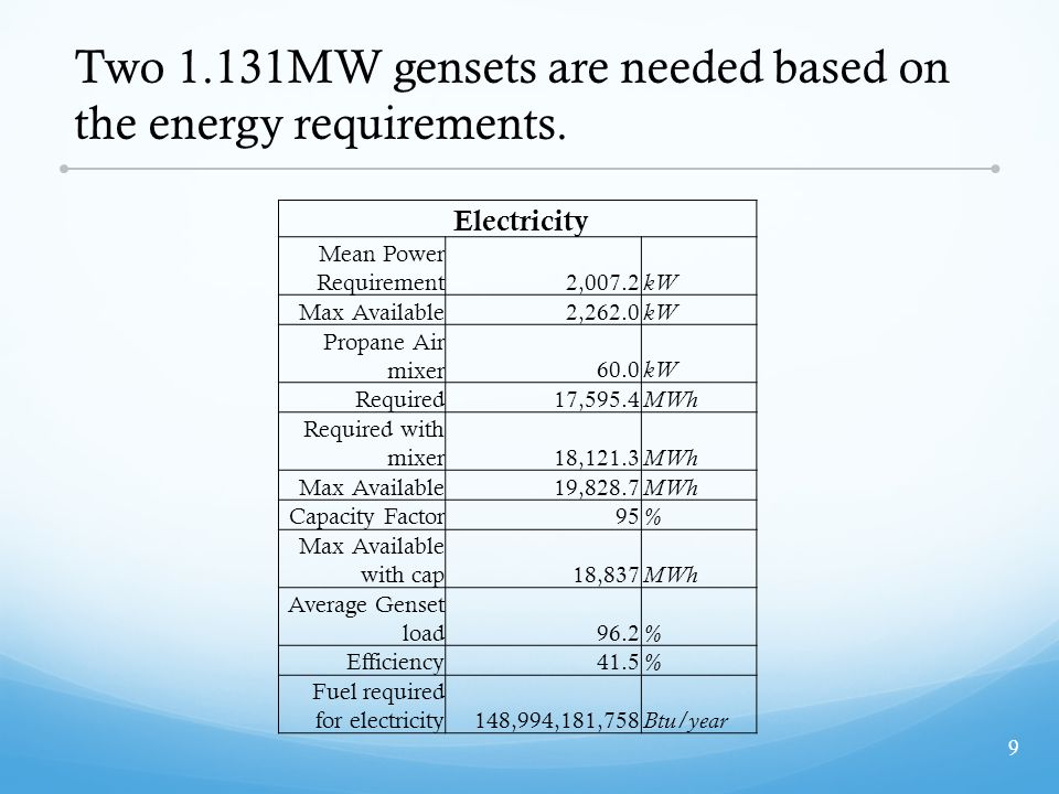 Two 1.131MW gensets are needed based on the energy requirements.
