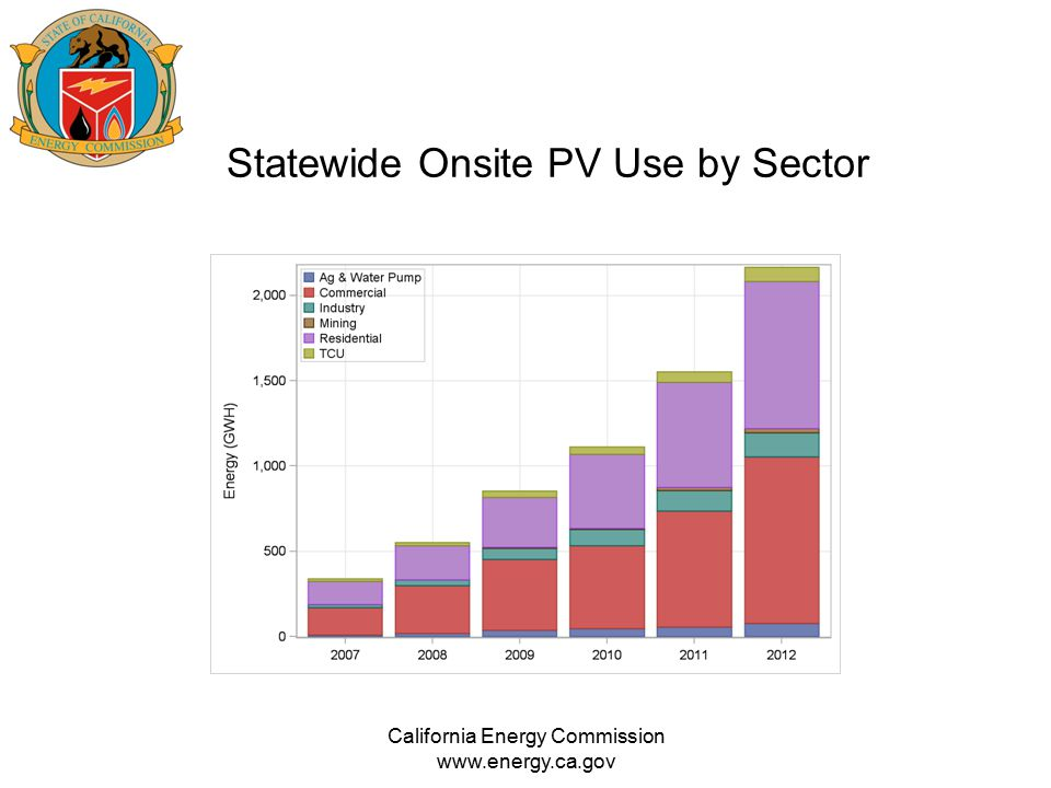 Statewide Onsite PV Use by Sector California Energy Commission www.energy.ca.gov