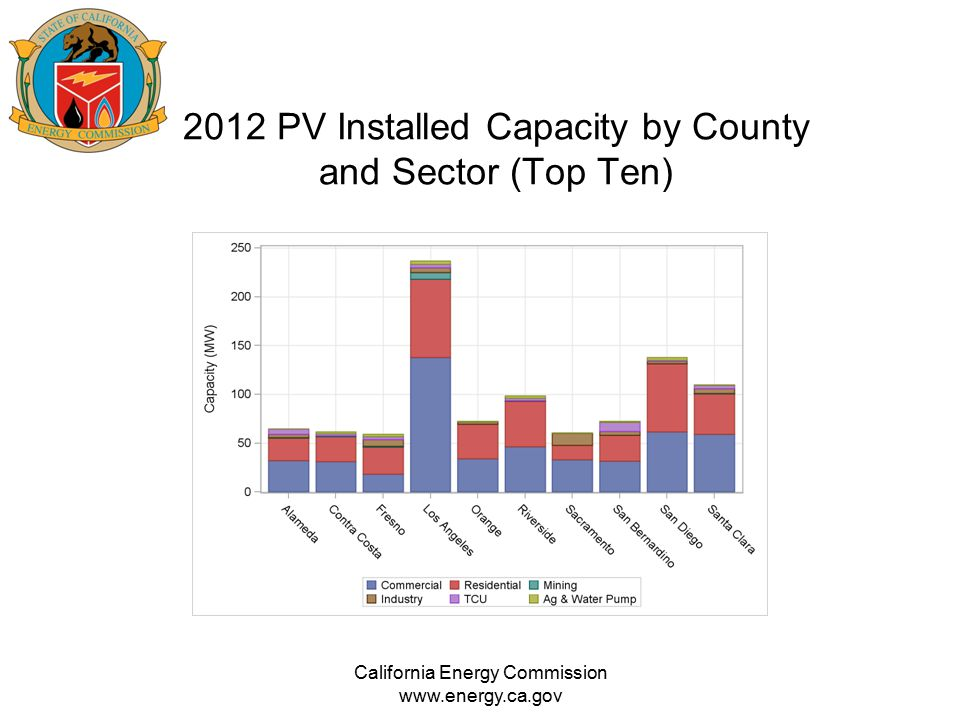2012 PV Installed Capacity by County and Sector (Top Ten) California Energy Commission www.energy.ca.gov