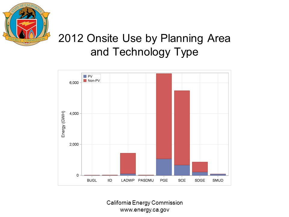 2012 Onsite Use by Planning Area and Technology Type California Energy Commission www.energy.ca.gov