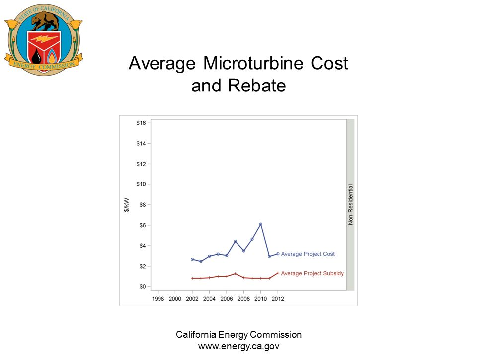 Average Microturbine Cost and Rebate California Energy Commission www.energy.ca.gov