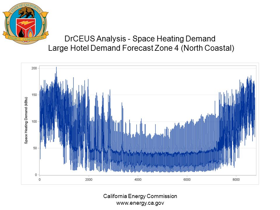 DrCEUS Analysis - Space Heating Demand Large Hotel Demand Forecast Zone 4 (North Coastal) California Energy Commission www.energy.ca.gov