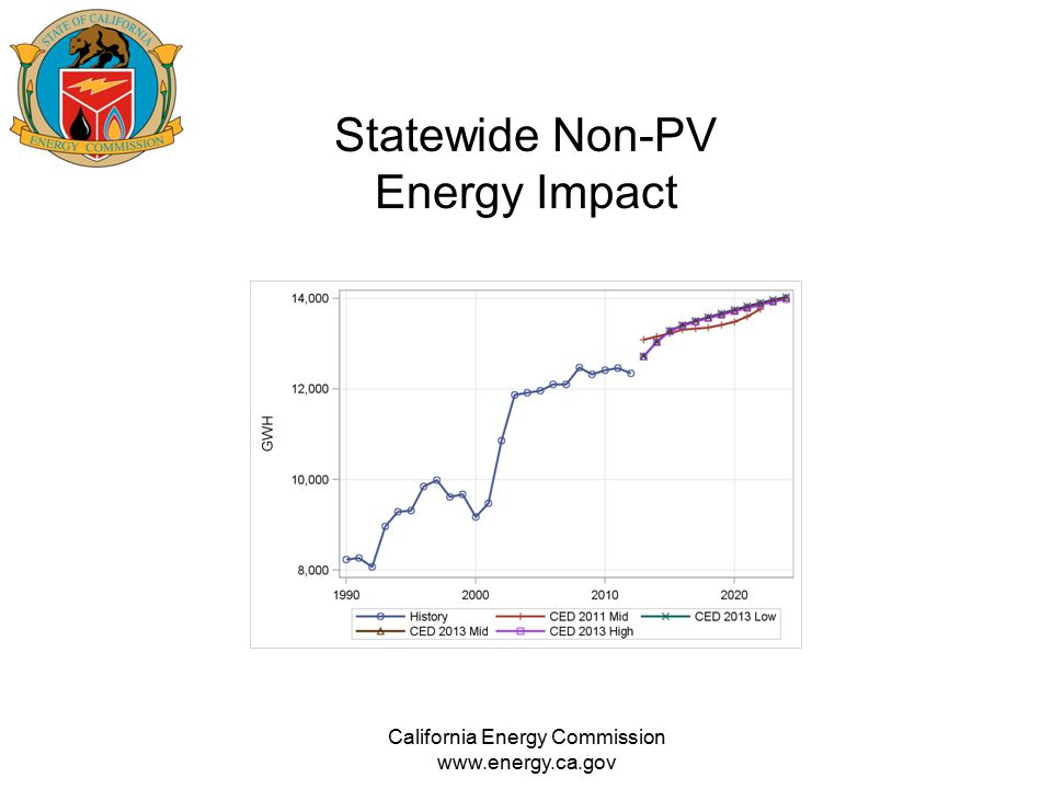 Statewide Non-PV Energy Impact California Energy Commission www.energy.ca.gov