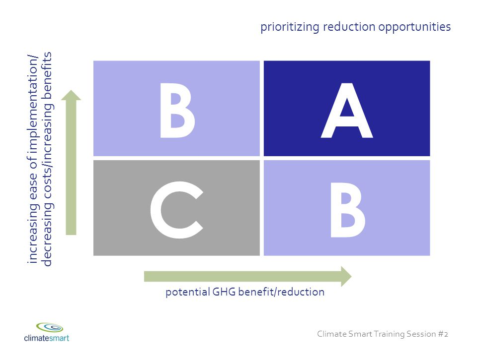 Climate Smart Training Session #2 BA CB increasing ease of implementation/ decreasing costs/increasing benefits potential GHG benefit/reduction prioritizing reduction opportunities