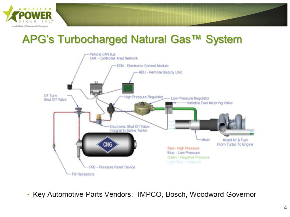 APG's Turbocharged Natural Gas™ System 4 Key Automotive Parts Vendors: IMPCO, Bosch, Woodward Governor