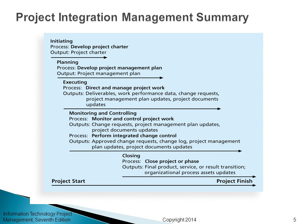Copyright 2014 Information Technology Project Management, Seventh Edition5