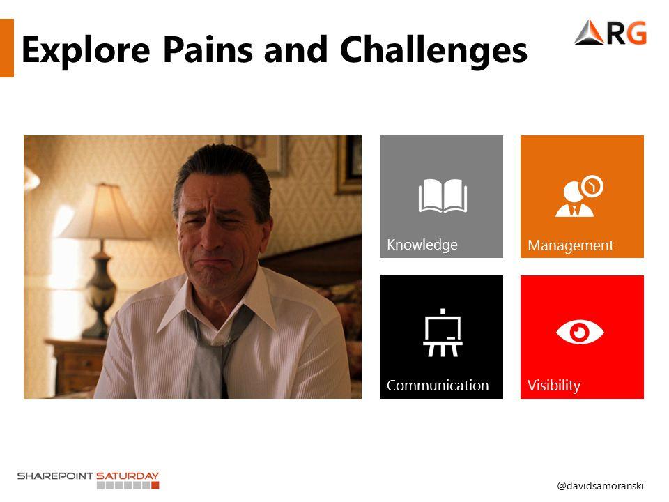 @davidsamoranski Explore Pains and Challenges Knowledge Management CommunicationVisibility