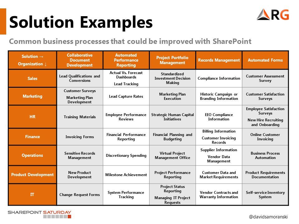 @davidsamoranski Solution Examples Common business processes that could be improved with SharePoint Solution → Organization ↓ Collaborative Document D