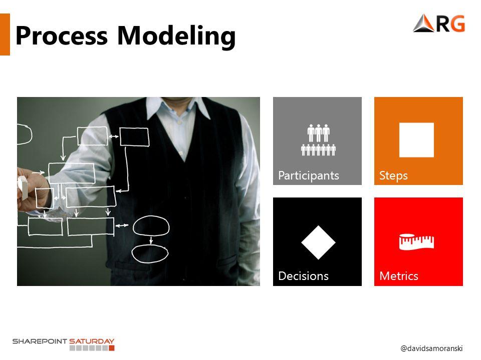 @davidsamoranski Process Modeling Participants Steps DecisionsMetrics