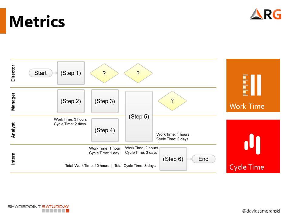 @davidsamoranski Metrics Work Time Cycle Time