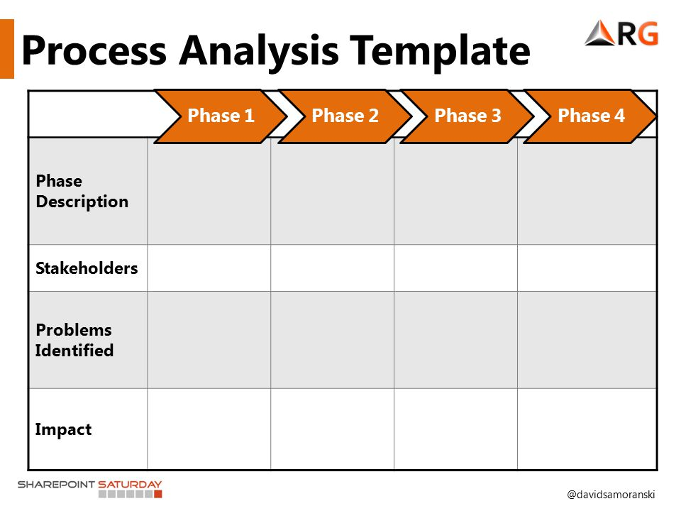 @davidsamoranski Phase Description Stakeholders Problems Identified Impact Process Analysis Template Phase 1Phase 2Phase 3Phase 4