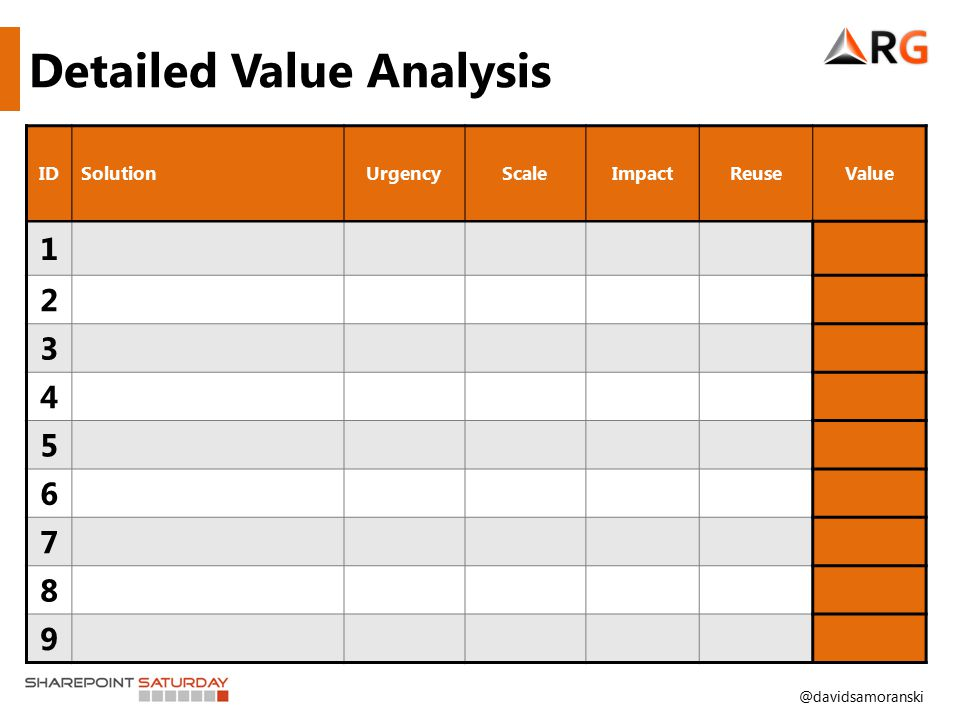 @davidsamoranski Detailed Value Analysis IDSolutionUrgencyScaleImpactReuseValue 1 2 3 4 5 6 7 8 9