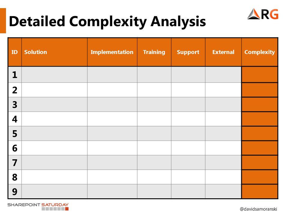@davidsamoranski Detailed Complexity Analysis IDSolutionImplementationTrainingSupportExternalComplexity 1 2 3 4 5 6 7 8 9