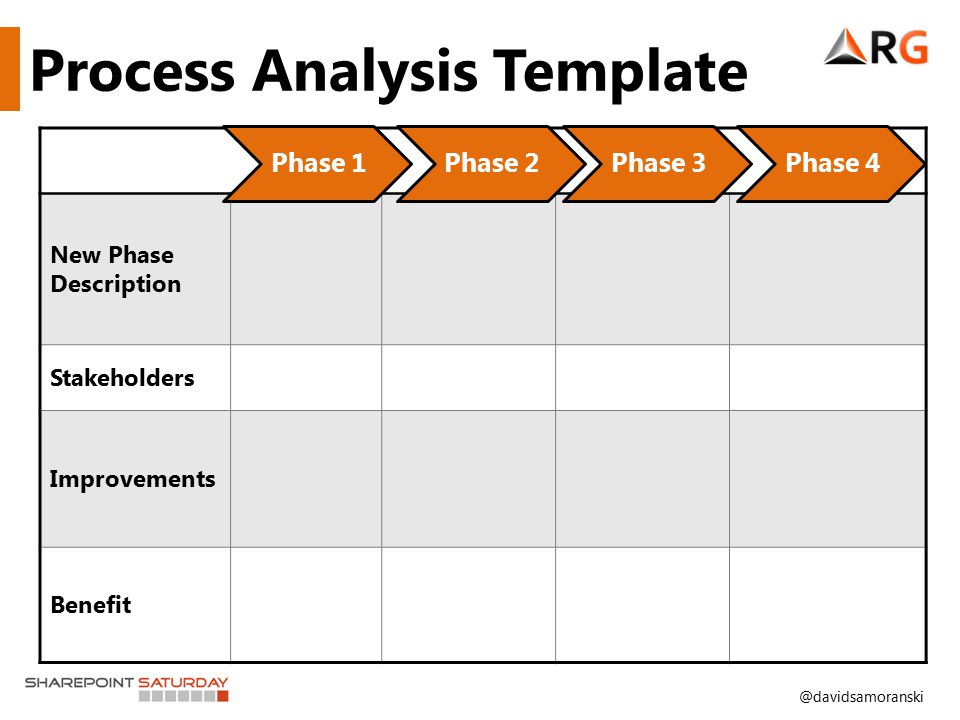 @davidsamoranski New Phase Description Stakeholders Improvements Benefit Process Analysis Template Phase 1Phase 2Phase 3Phase 4
