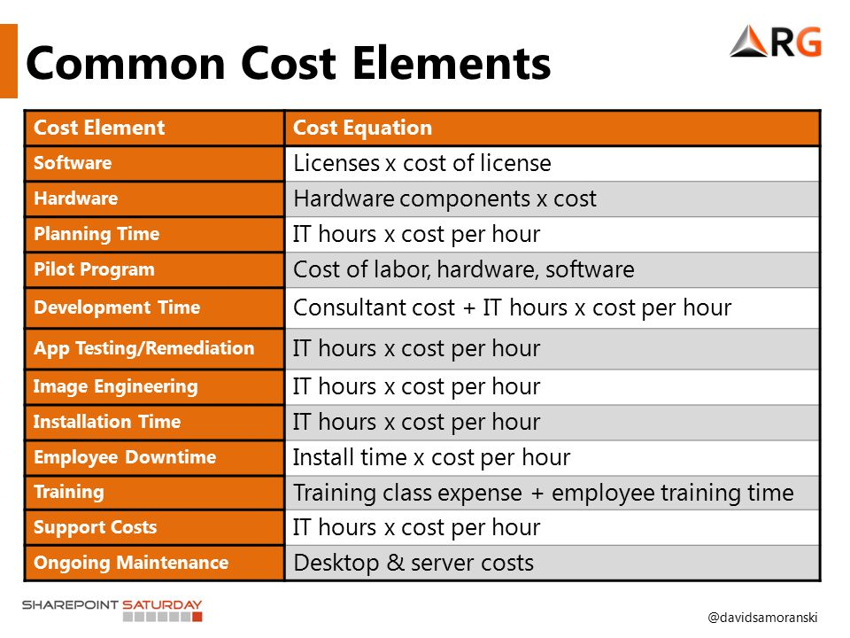 @davidsamoranski Cost ElementCost Equation Software Licenses x cost of license Hardware Hardware components x cost Planning Time IT hours x cost per h