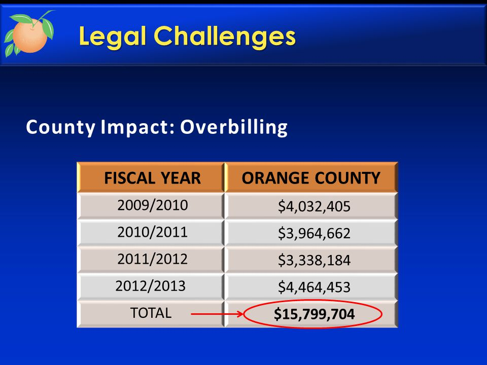 FISCAL YEARORANGE COUNTY 2009/2010 $4,032,405 2010/2011 $3,964,662 2011/2012 $3,338,184 2012/2013 $4,464,453 TOTAL $15,799,704 County Impact: Overbilling Legal Challenges
