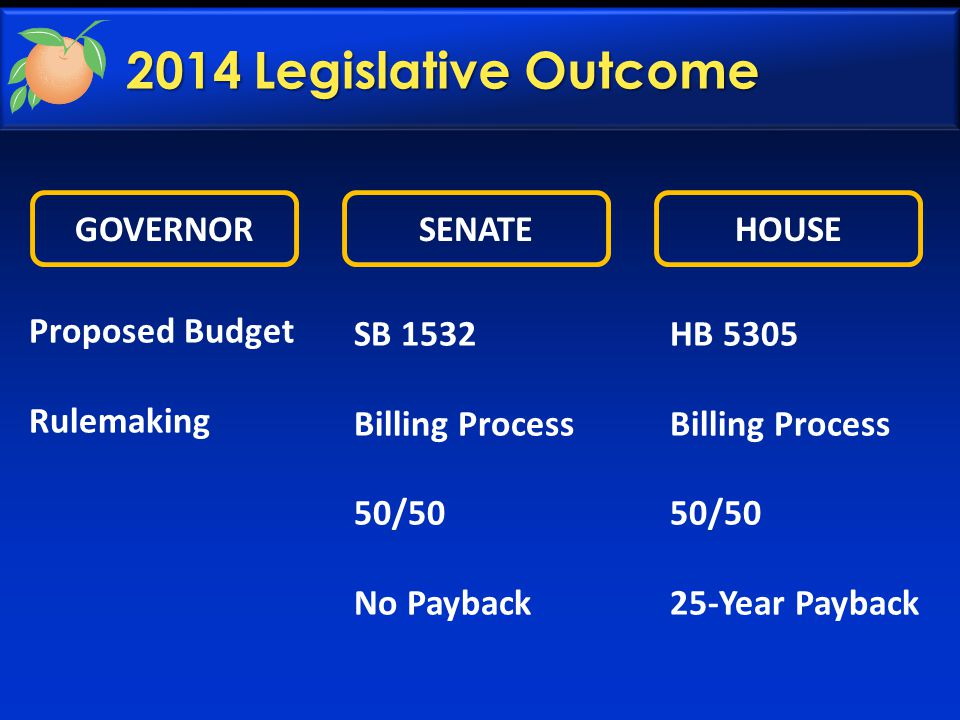 2014 Legislative Outcome GOVERNORSENATEHOUSE Proposed Budget Rulemaking SB 1532 Billing Process 50/50 No Payback HB 5305 Billing Process 50/50 25-Year Payback