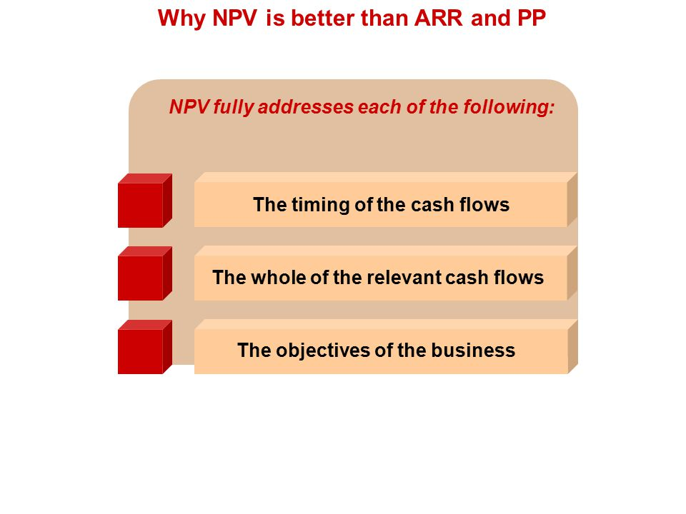 Why NPV is better than ARR and PP The whole of the relevant cash flows The objectives of the business The timing of the cash flows NPV fully addresses each of the following: