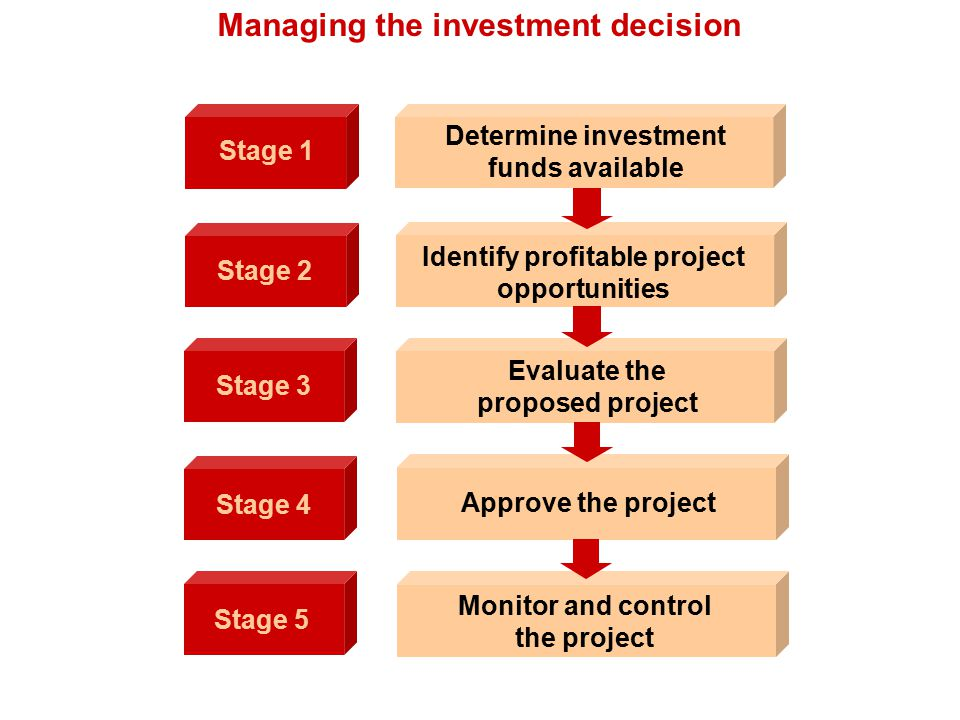 Analysing methods variable costing[marginal costing] investment appraisal methods Accounting Rate of Return [ARR] Payback period [PP] Net present value [NPV] Internal Rate of Return [IRR] Return on investment [ROI]