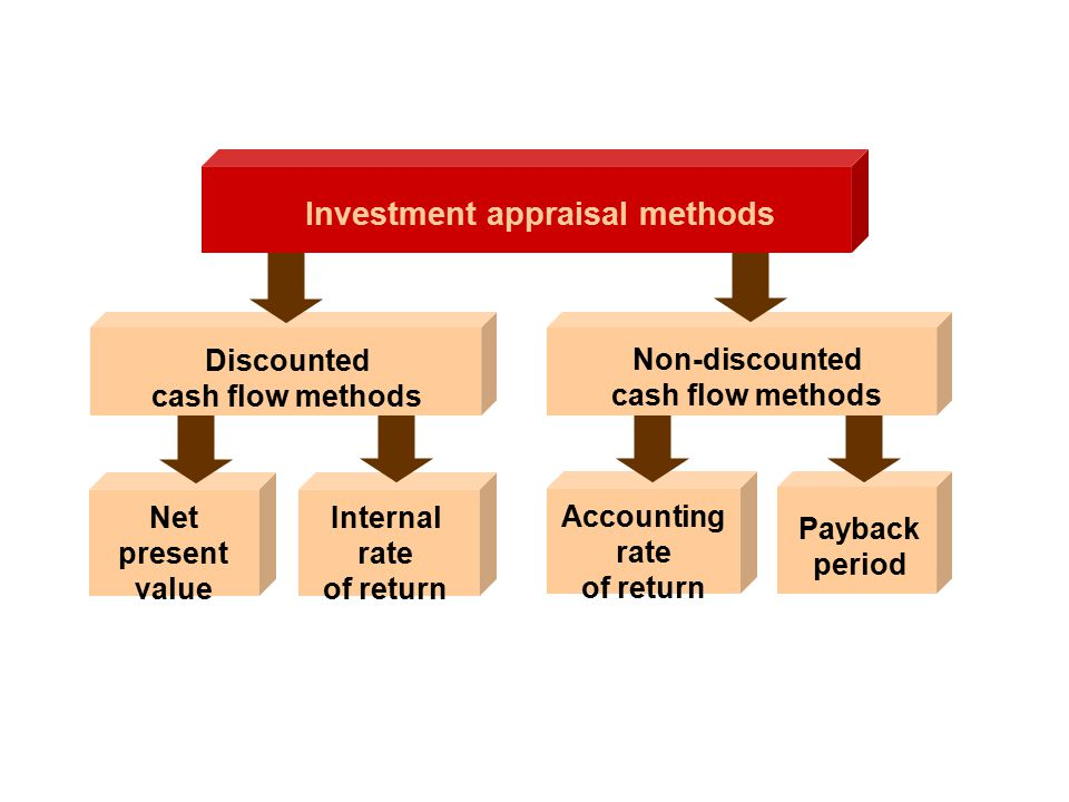 Investment appraisal methods Discounted cash flow methods Net present value Internal rate of return Accounting rate of return Payback period Non-discounted cash flow methods