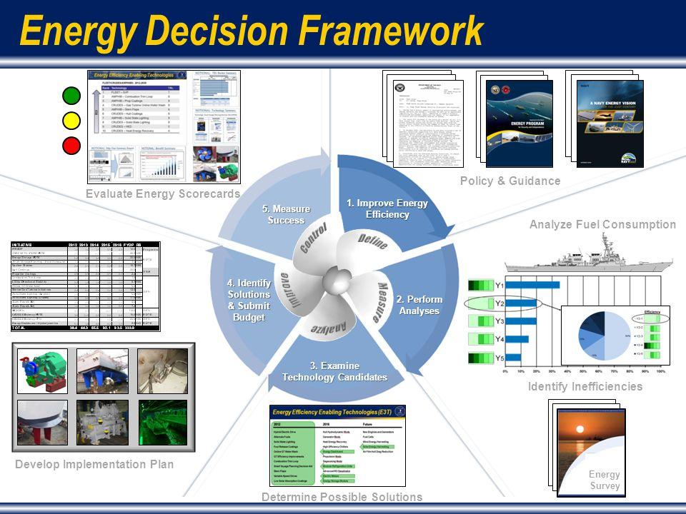 3 Energy Decision Framework Identify Inefficiencies 2.