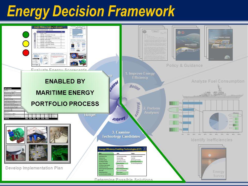 6 Energy Decision Framework Identify Inefficiencies 2.
