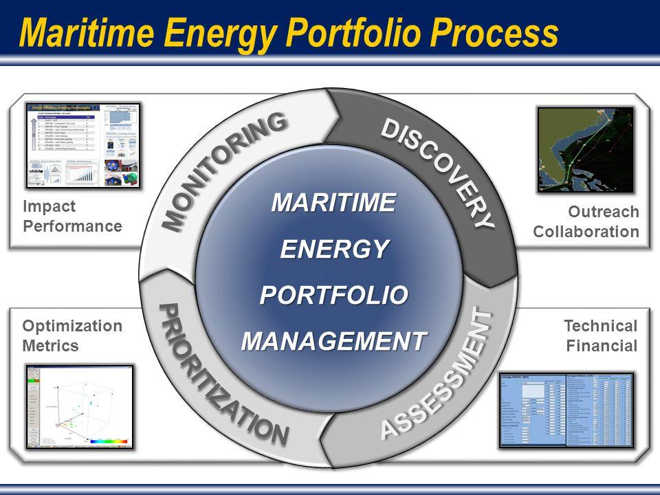 7 Maritime Energy Portfolio Process MARITIME ENERGY PORTFOLIO MANAGEMENT Outreach Collaboration Technical Financial Optimization Metrics Impact Performance
