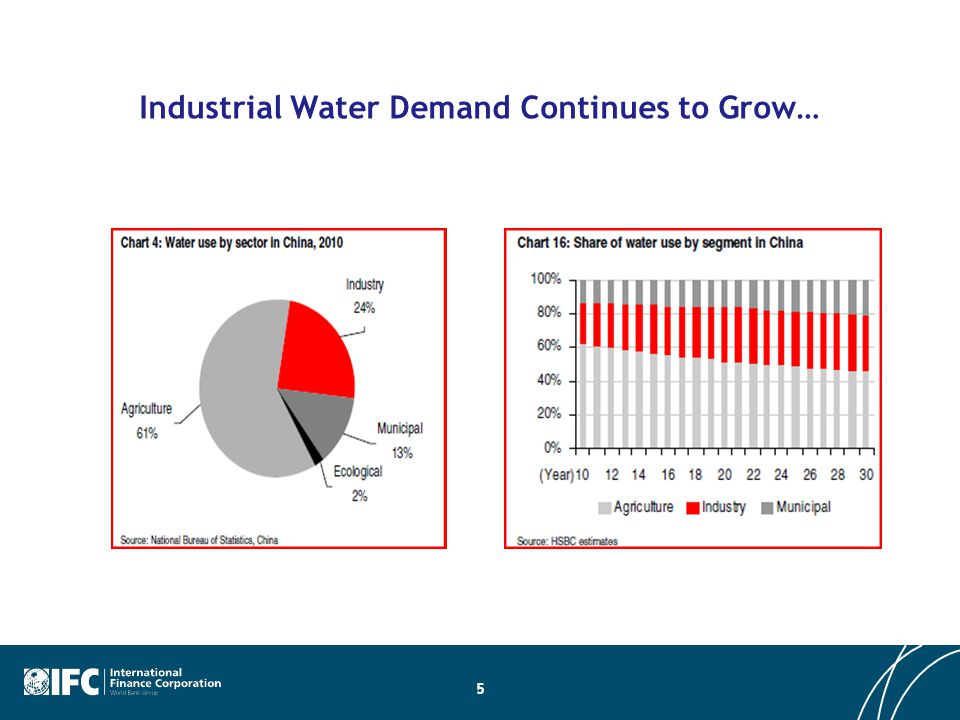 Industrial Water Demand Continues to Grow… 5