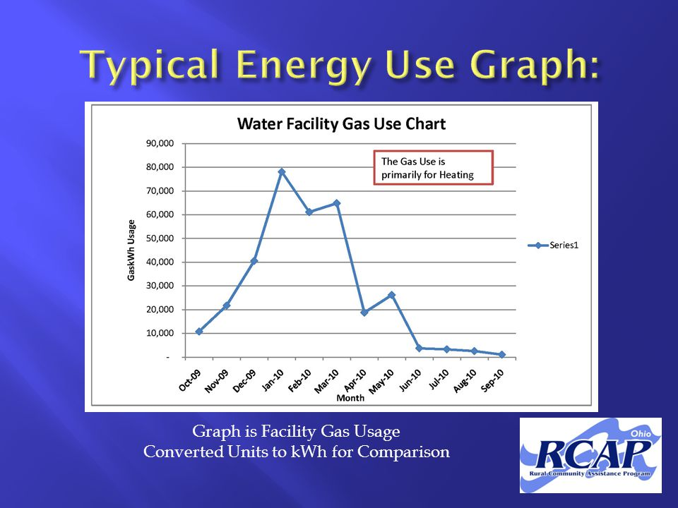 Graph is Facility Gas Usage Converted Units to kWh for Comparison